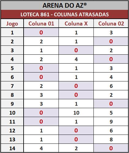 Loteca 861 - Pesquisa tradicional do antigo Aposte na Zebra. Idealizada para àqueles aficionados da Loteca que assim como eu gostam de acompanhar o desempenho das colunas.