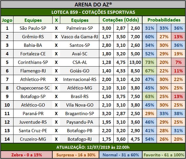Loteca 859 - Cotações Esportivas - Análises totalmente imparciais feitas por especialistas internacionais, mostrando as cotações e probabilidades de cada um dos 14 jogos da grade.