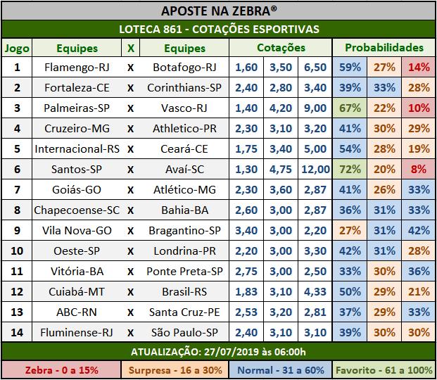 Loteca 861 - Cotações Esportivas - Análises totalmente imparciais feitas por especialistas internacionais, mostrando as cotações e probabilidades de cada um dos 14 jogos da grade.