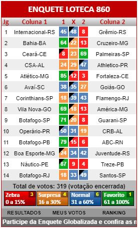 Loteca 860 - Resultados dos jogos registrados na Enquete da AAZ, a verdadeira enquete da Loteca brasileira.
