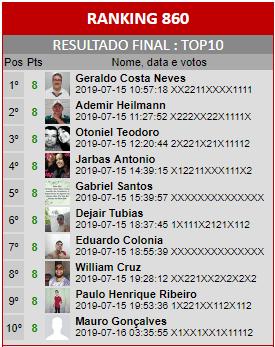 Loteca 860 - Ranking do Top10 da Enquete da AAZ, a Nata dos Lotequeiros do Brasil.
