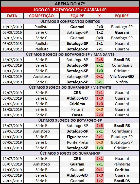 Loteca 860 - Palpites / Históricos - Palpites imparciais e relevantes, ideal para quem gosta de apostas mais arrojadas, acompanhados com os históricos mais recente de cada um dos quatorze jogos da grade.