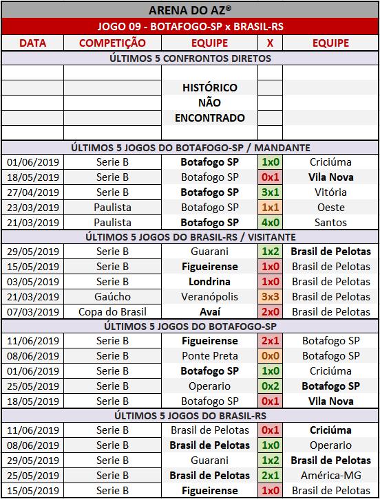 Loteca 859 - Palpites / Históricos - Palpites imparciais e relevantes, ideal para quem gosta de apostas mais arrojadas, acompanhados com os históricos mais recente de cada um dos quatorze jogos da grade.
