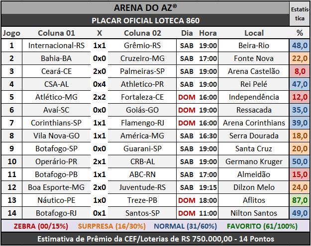 Loteca 860 - Placar Oficial acompanhado com as precisas estatísticas da AAZ - Arena do Aposte na Zebra, o maior e melhor portal de Loteca e Lotogol no Brasil.