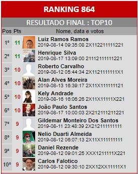 Loteca 864 - Ranking do Top10 da Enquete da AAZ, a Nata dos Lotequeiros do Brasil.