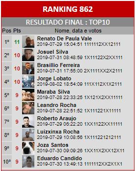 Loteca 862 - Ranking do Top10 da Enquete da AAZ, a Nata dos Lotequeiros do Brasil.