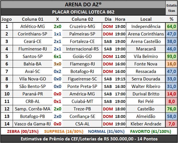 Loteca 862 - Placar Oficial acompanhado com as precisas estatísticas da AAZ - Arena do Aposte na Zebra, o maior e melhor portal de Loteca e Lotogol no Brasil.