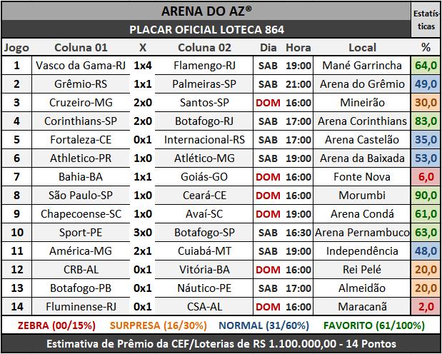 Loteca 864 - Placar Oficial acompanhado com as precisas estatísticas da AAZ - Arena do Aposte na Zebra, o maior e melhor portal de Loteca e Lotogol no Brasil.