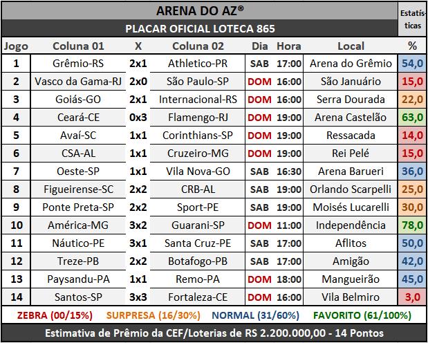 Loteca 865 - Placar Oficial acompanhado com as precisas estatísticas da AAZ - Arena do Aposte na Zebra, o maior e melhor portal de Loteca e Lotogol no Brasil.