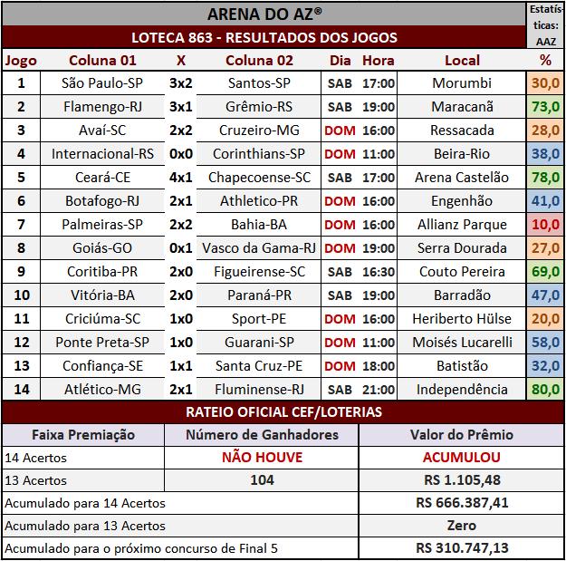 Loteca 863 - Rateio Oficial com divulgação dos resultados dos jogos e demais informações financeiras obtidos no site da Caixa/Loterias.