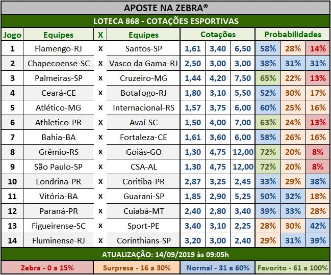 Loteca 868 - Cotações Esportivas - Análises totalmente imparciais feitas por especialistas internacionais, mostrando as cotações e probabilidades de cada um dos 14 jogos da grade.