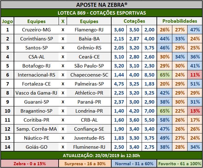 Loteca 869 - Cotações Esportivas - Análises totalmente imparciais feitas por especialistas internacionais, mostrando as cotações e probabilidades de cada um dos 14 jogos da grade.