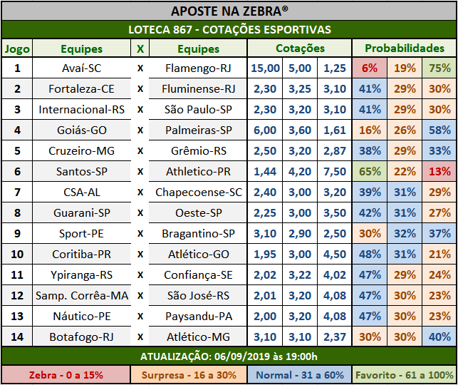 Loteca 867 - Cotações Esportivas - Análises totalmente imparciais feitas por especialistas internacionais, mostrando as cotações e probabilidades de cada um dos 14 jogos da grade.