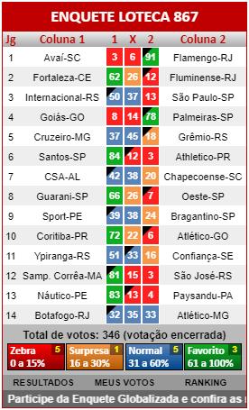 Loteca 867 - Resultados dos jogos registrados na Enquete da AAZ, a verdadeira enquete da Loteca brasileira.