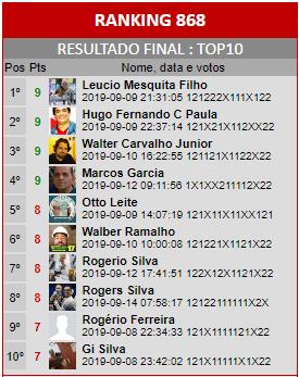 Loteca 868 - Ranking do Top10 da Enquete da AAZ, a Nata dos Lotequeiros do Brasil.