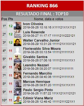 Loteca 866 - Ranking do Top10 da Enquete da AAZ, a Nata dos Lotequeiros do Brasil.