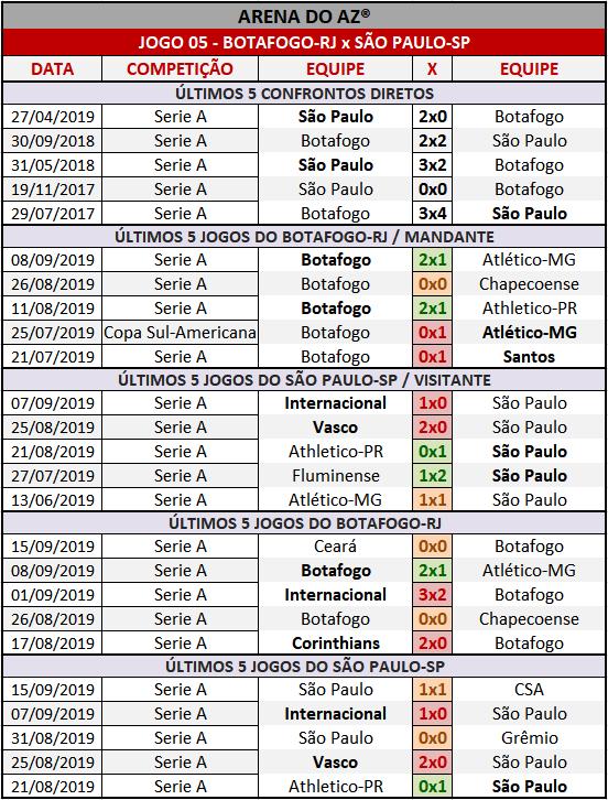 Loteca 869 - Palpites / Históricos - Palpites imparciais e relevantes, ideal para quem gosta de apostas mais arrojadas, acompanhados com os históricos mais recente de cada um dos 14 jogos da grade.