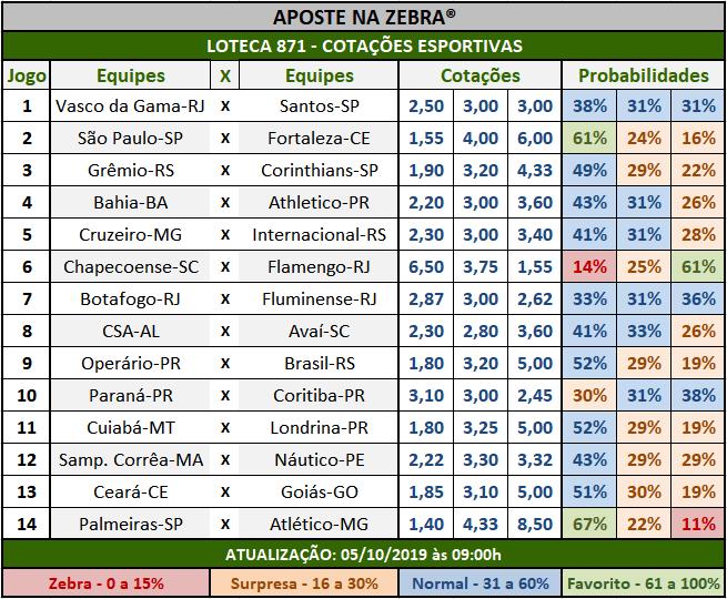 Loteca 871 - Cotações Esportivas - Análises totalmente imparciais feitas por especialistas internacionais, mostrando as cotações e probabilidades de cada um dos 14 jogos da grade.