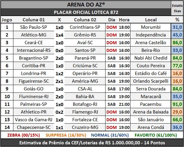 Loteca 872 - Placar Oficial acompanhado com as precisas estatísticas da AAZ - Arena do Aposte na Zebra, o maior e melhor portal de Loteca e Lotogol no Brasil.