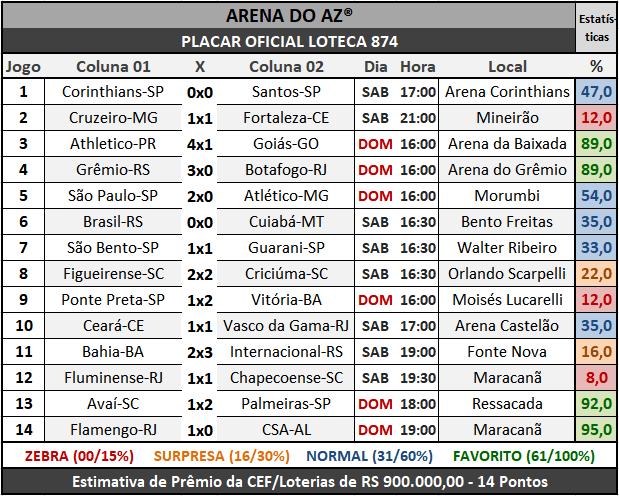 Loteca 874 - Placar Oficial acompanhado com as precisas estatísticas da AAZ - Arena do Aposte na Zebra, o maior e melhor portal de Loteca e Lotogol no Brasil.