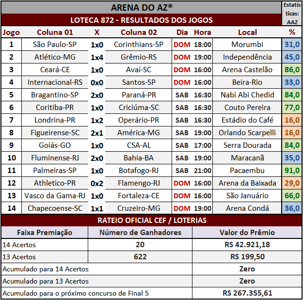 Loteca 872 - Rateio Oficial com divulgação dos resultados dos jogos e demais informações financeiras obtidos no site da Caixa/Loterias.