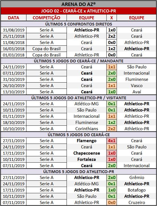Loteca 879 - Palpites & Históricos - Palpites imparciais e relevantes, ideal para quem gosta de apostas mais arrojadas, acompanhados com os históricos mais recente de cada um dos 14 jogos da grade.