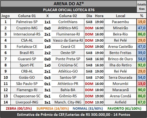Loteca 876 - Placar Oficial acompanhado com as precisas estatísticas da AAZ - Arena do Aposte na Zebra, o maior e melhor portal de Loteca e Lotogol no Brasil.