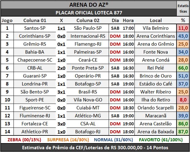 Loteca 877 - Placar Oficial acompanhado com as precisas estatísticas da AAZ - Arena do Aposte na Zebra, o maior e melhor portal de Loteca e Lotogol no Brasil.