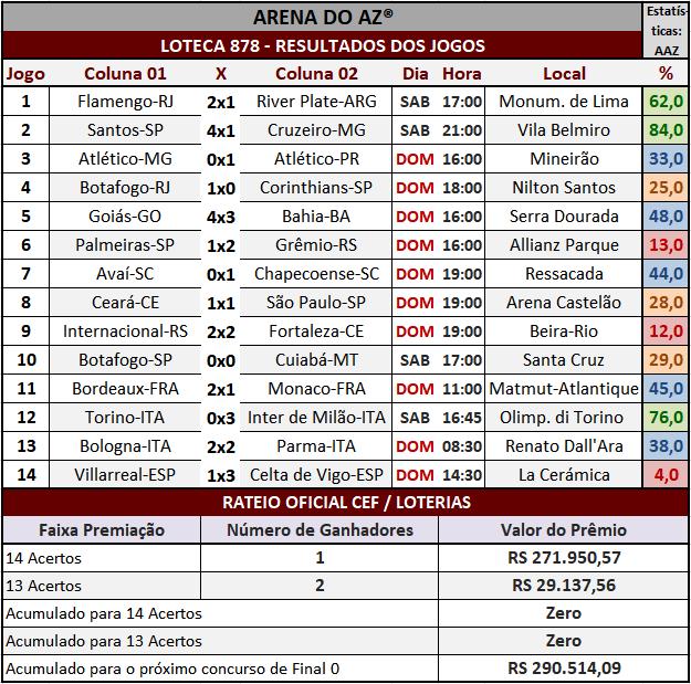 Loteca 878 - Rateio Oficial com divulgação dos resultados dos jogos e demais informações financeiras obtidos no site da Caixa/Loterias.