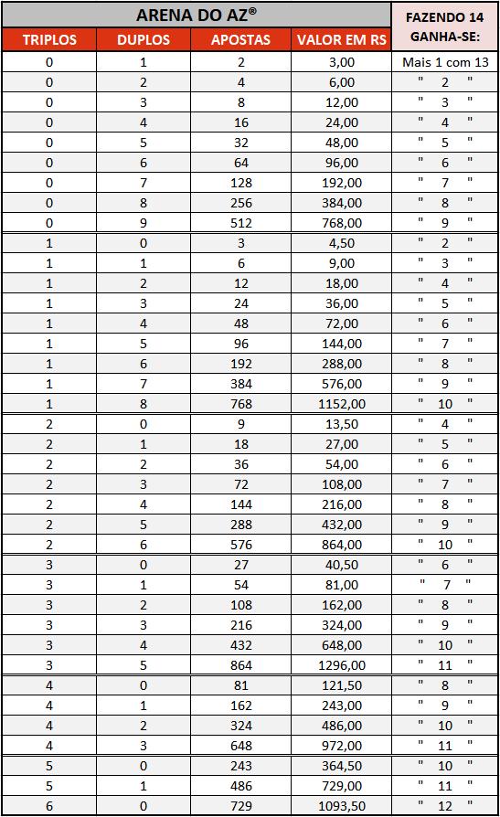 Loteca 877 - Tabela de Preços mostrando a possibilidade de Duplos e/ou Triplos que podem ser jogados, os valores correspondentes, e a quantidade de prêmios possíveis para 13 Pontos.