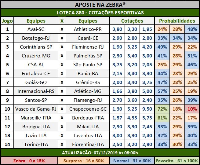 Loteca 880 - Cotações Esportivas - Análises totalmente imparciais feitas por especialistas internacionais, mostrando as cotações e probabilidades de cada um dos 14 jogos da grade.