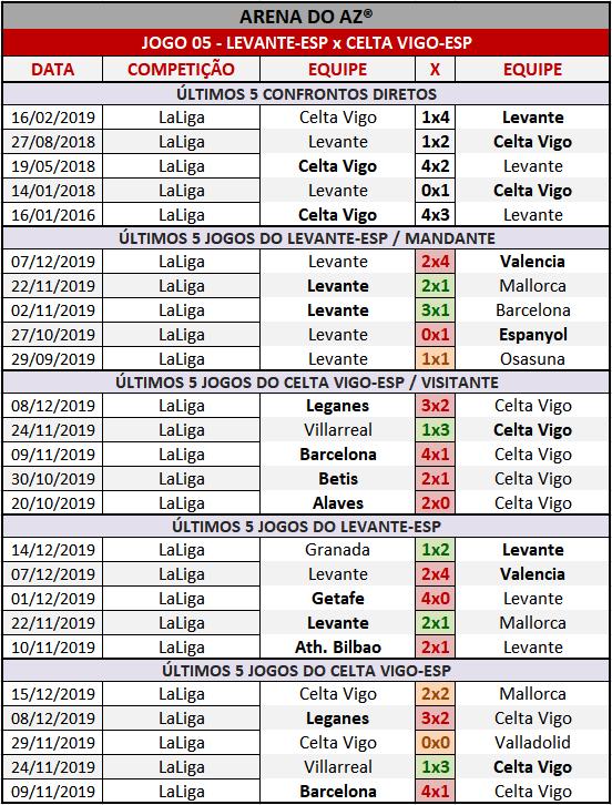 Loteca 882 - Palpites & Históricos - Palpites imparciais e relevantes, ideal para quem gosta de apostas mais arrojadas, acompanhados com os históricos mais recente de cada um dos 14 jogos da grade.