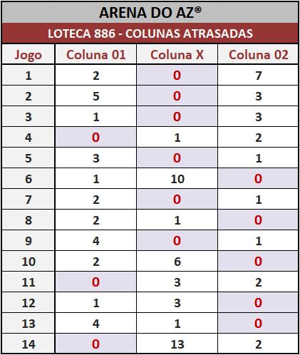 Loteca 886 - Colunas Atrasadas - Pesquisa tradicional e exclusiva do Aposte na Zebra / Arena do AZ. Idealizada para àqueles aficionados da Loteca que gostam de acompanhar o desempenho das colunas a cada concurso.