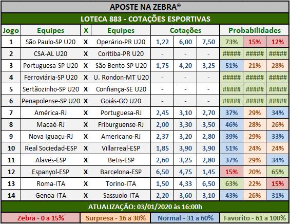 Loteca 883 - Cotações Esportivas - Análises totalmente imparciais feitas por especialistas internacionais, mostrando as cotações e probabilidades de cada um dos 14 jogos da grade.