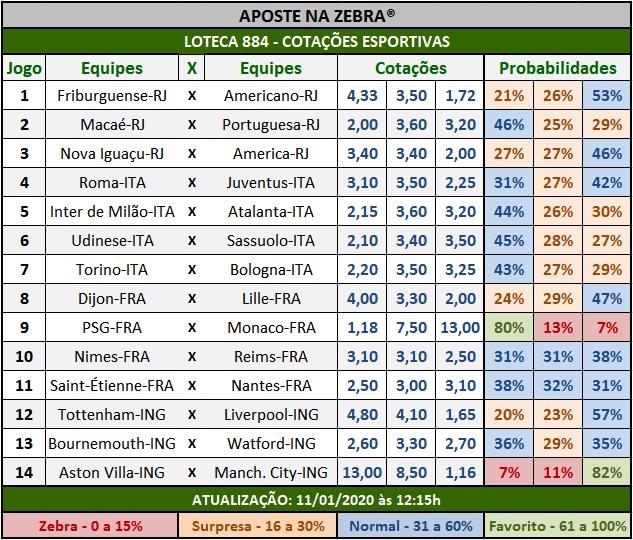 Loteca 884 - Cotações Esportivas - Análises totalmente imparciais feitas por especialistas internacionais, mostrando as cotações e probabilidades de cada um dos 14 jogos da grade.