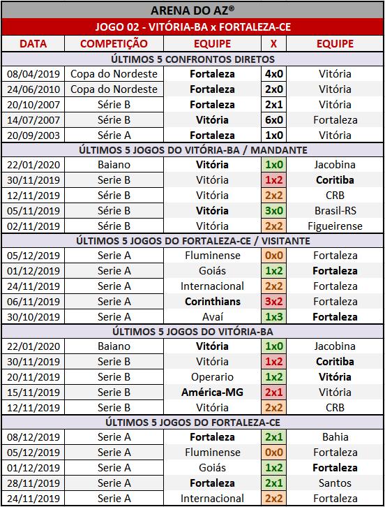 Loteca 886 - Palpites & Históricos - Palpites imparciais e relevantes, ideal para quem gosta de apostas mais arrojadas, acompanhados com os históricos mais recente de cada um dos 14 jogos da grade.