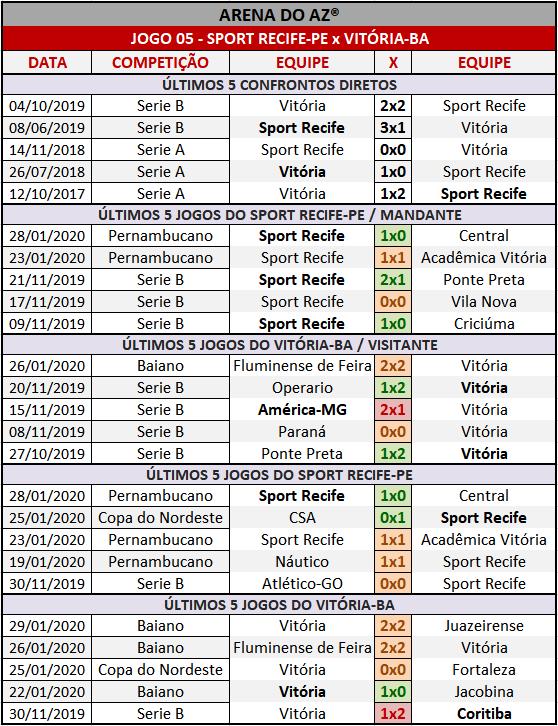 Loteca 887 - Palpites & Históricos - Palpites imparciais e relevantes, ideal para quem gosta de apostas mais arrojadas, acompanhados com os históricos mais recente de cada um dos 14 jogos da grade.