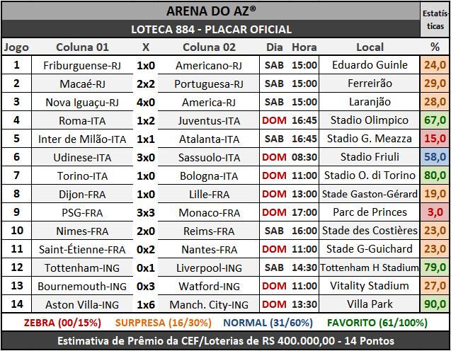 Loteca 884 - Placar Oficial acompanhado com as precisas estatísticas da AAZ - Arena do Aposte na Zebra, o maior e melhor portal de Loteca e Lotogol no Brasil.