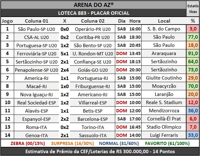 Loteca 883 - Placar Oficial acompanhado com as precisas estatísticas da AAZ - Arena do Aposte na Zebra, o maior e melhor portal de Loteca e Lotogol no Brasil.