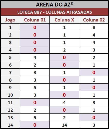 Loteca 887 - Colunas Atrasadas - Pesquisa tradicional e exclusiva do Aposte na Zebra / Arena do AZ. Idealizada para àqueles aficionados da Loteca que gostam de acompanhar o desempenho das colunas a cada concurso.