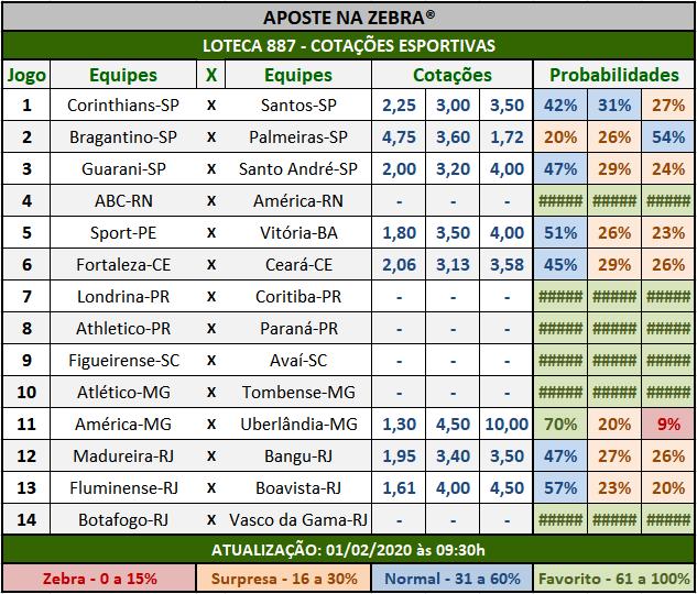 Loteca 887 - Cotações Esportivas - Análises totalmente imparciais feitas por especialistas internacionais, mostrando as cotações e probabilidades de cada um dos 14 jogos da grade.