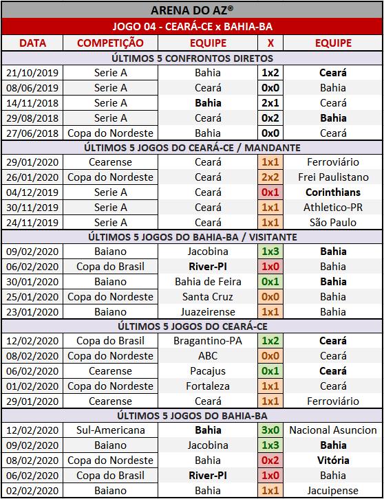 Loteca 889 - Palpites & Históricos - Palpites imparciais e relevantes, ideal para quem gosta de apostas mais arrojadas, acompanhados com os históricos mais recente de cada um dos 14 jogos da grade.