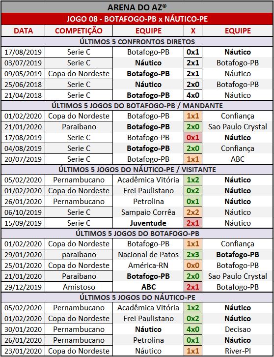 Loteca 888 - Palpites & Históricos - Palpites imparciais e relevantes, ideal para quem gosta de apostas mais arrojadas, acompanhados com os históricos mais recente de cada um dos 14 jogos da grade.