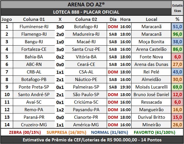 Loteca 888 - Placar Oficial acompanhado com as precisas estatísticas da AAZ - Arena do Aposte na Zebra, o maior e melhor portal de Loteca e Lotogol no Brasil.