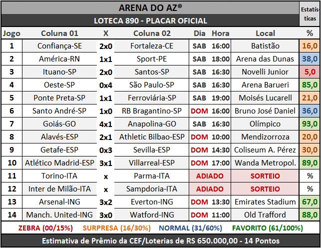 Loteca 890 - Placar Oficial acompanhado com as precisas estatísticas da AAZ - Arena do Aposte na Zebra, o maior e melhor portal de Loteca e Lotogol no Brasil.
