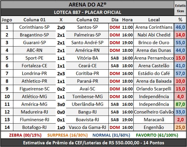 Loteca 887 - Placar Oficial acompanhado com as precisas estatísticas da AAZ - Arena do Aposte na Zebra, o maior e melhor portal de Loteca e Lotogol no Brasil.