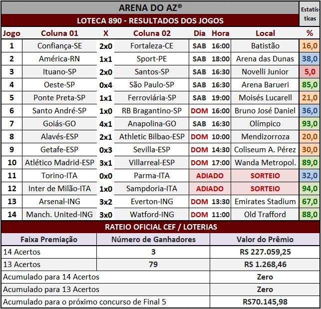 Loteca 890 - Rateio Oficial com divulgação dos resultados dos jogos e demais informações financeiras obtidos no site da Caixa/Loterias.
