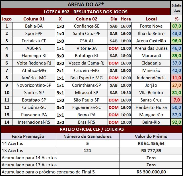Loteca 892 - Rateio Oficial com divulgação dos resultados dos jogos e demais informações financeiras obtidos no site da Caixa/Loterias.