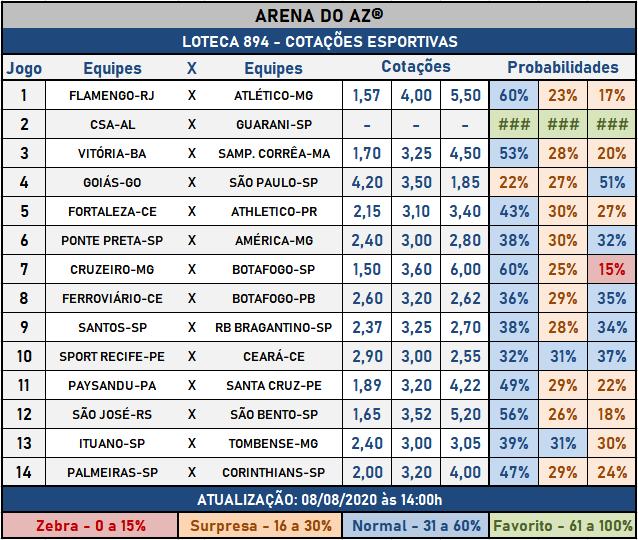 Loteca 894 - Cotações Esportivas - Análises totalmente imparciais feitas por especialistas internacionais, mostrando as cotações e probabilidades de cada um dos 14 jogos da grade.