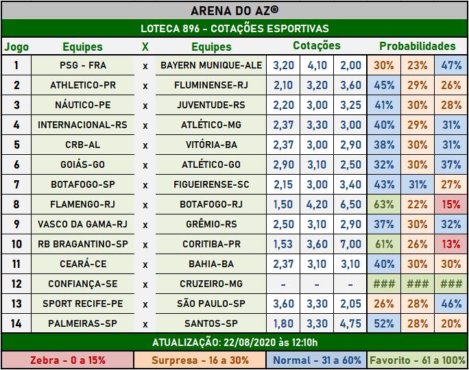 Loteca 896 - Cotações Esportivas - Análises totalmente imparciais feitas por especialistas internacionais, mostrando as cotações e probabilidades de cada um dos 14 jogos da grade.